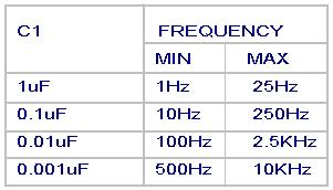 frequency-range-ua-741-sq-osc.JPG