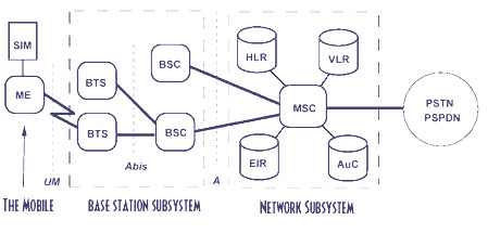 gsm-block-diagram.JPG