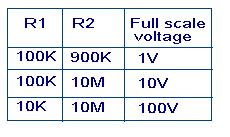 high-impedance-dc-voltmeter-table.JPG