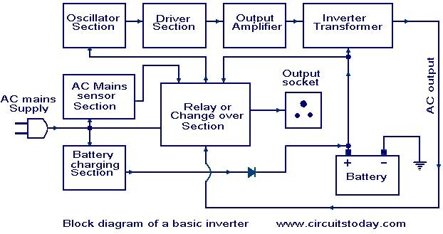 how an inverter works. - electronic circuits and diagram, Wiring block