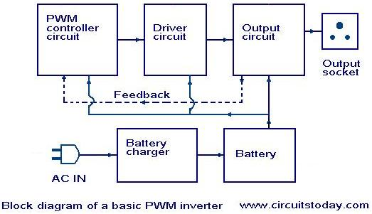introduction to pwm inverters electronic circuits and diagrams rh circuitstoday com block diagram of inverter air conditioner block diagram of inverter dc to ac
