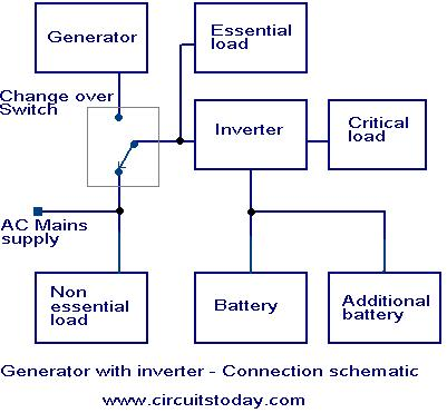 using-inverter-with-generator.JPG