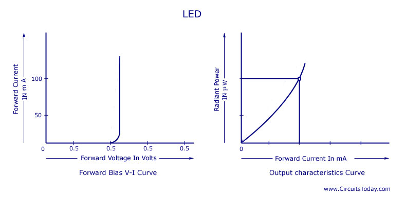 Light Emitting Diode Led Workingcircuit Symbolcharacteristics