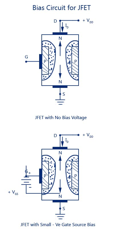 Jfet junction field effect transistorconstructionsymboloperation bias circuit for jfet ccuart Choice Image