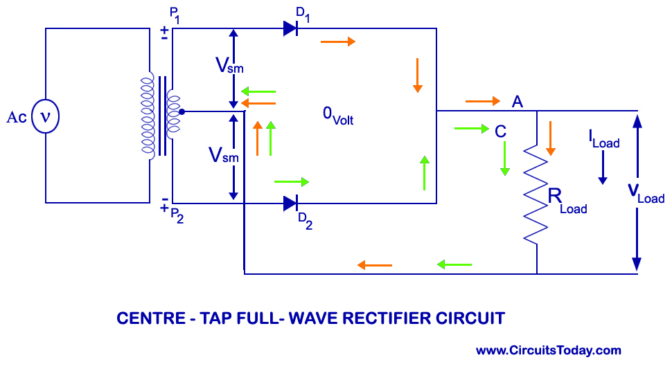 centre tap full wave rectifier circuit operation working diagram centre tap full wave rectifier circuit