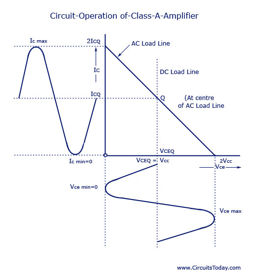 Circuit Operation of Class-A Amplifier