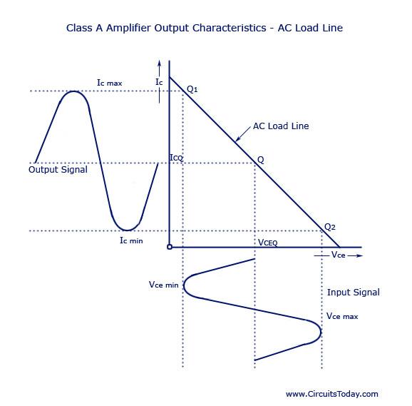 Class A Power Amplifier Circuit - Theory | Design ...