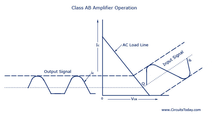 Class AB Amplifier Operation