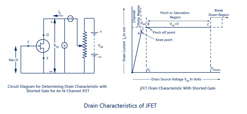 jfets characteristics merits demerits drain transfer draw the circuit diagram of a jfet amplifier circuit diagram of fet amplifier