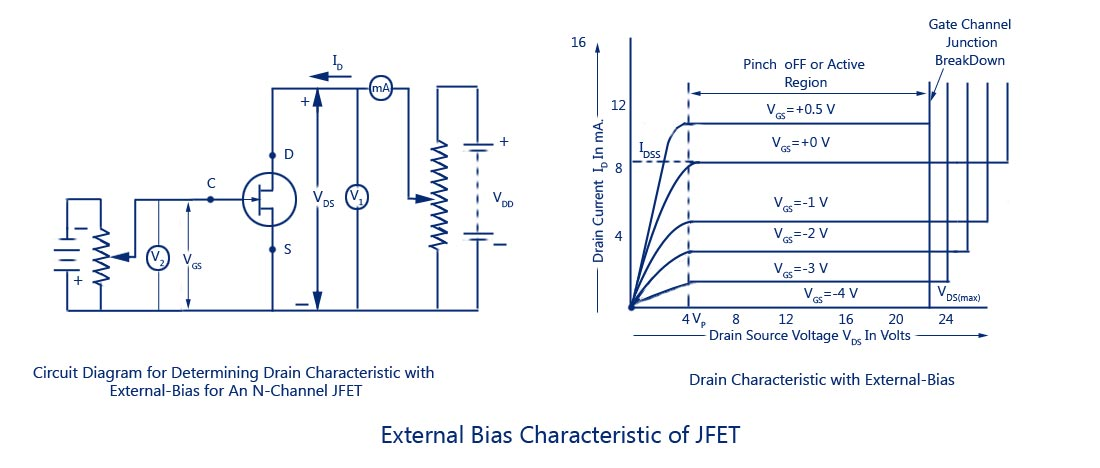 External-Bias-Characteristic-of-JFET