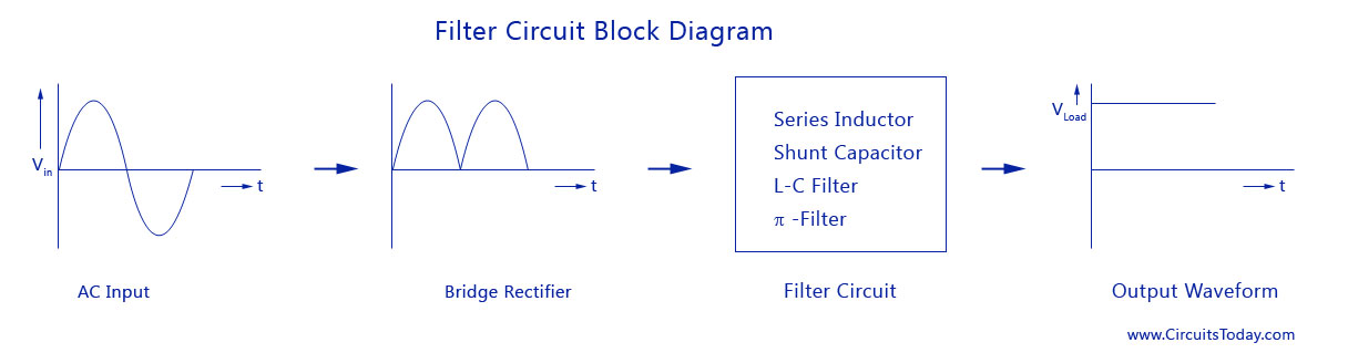 filter circuits working series inductor shunt capacitor rc filter lc rh circuitstoday com Full Wave Rectifier with Filter Circuit Diagram Speaker Circuit Diagram Filters