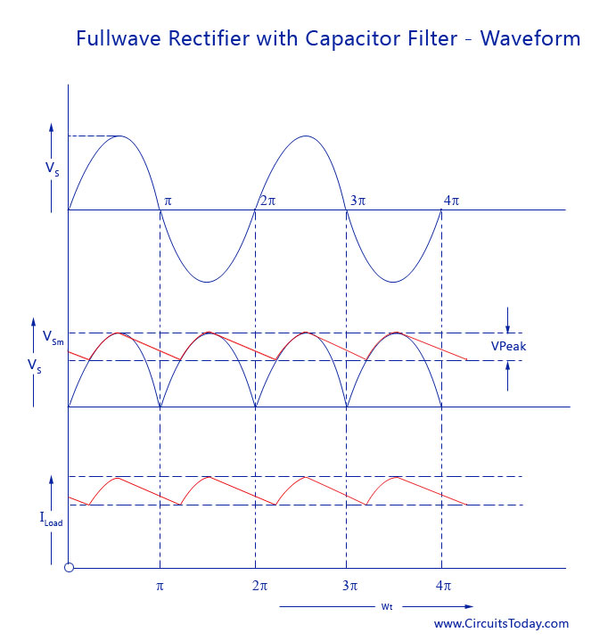 Full-wave Rectifier with Capacitor Filter - Waveform