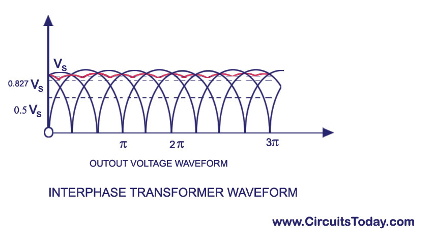 Interphase-Transformer waveform