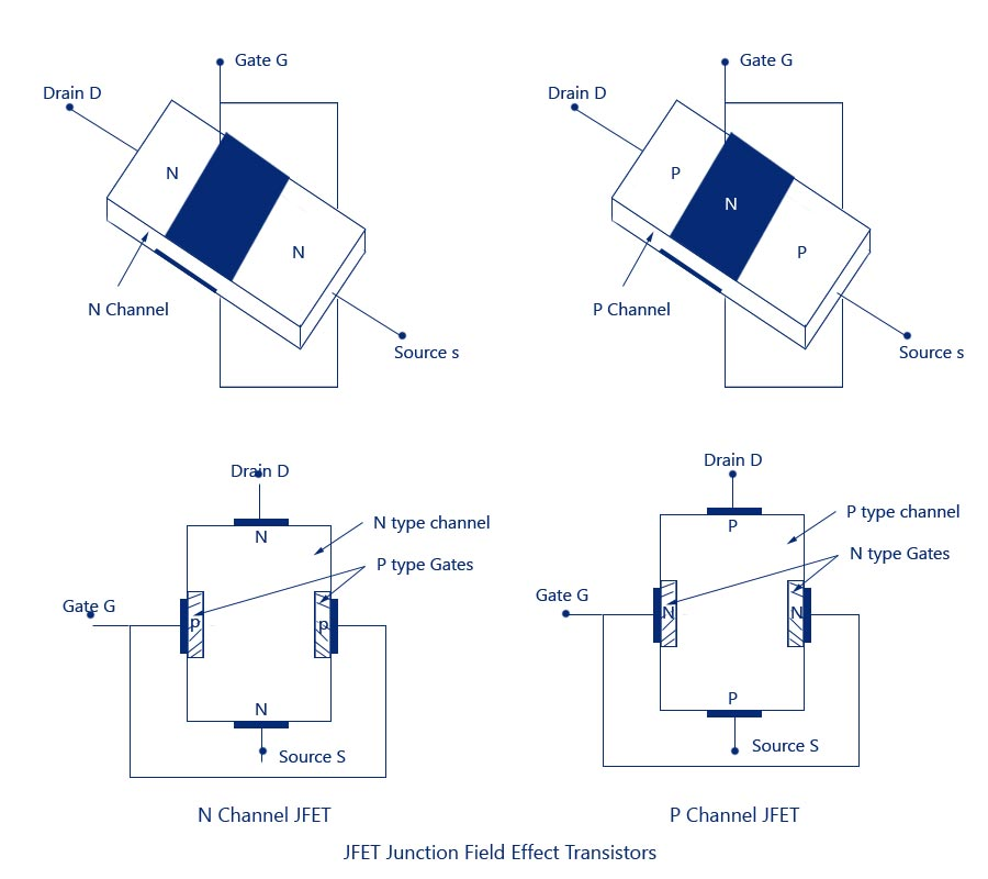 JFET Junction Field Effect Transistors jfet junction field effect transistor,construction,symbol,operation