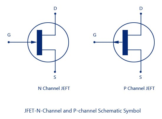 JFET N Channel and P channel Schematic Symbol jfet junction field effect transistor,construction,symbol,operation