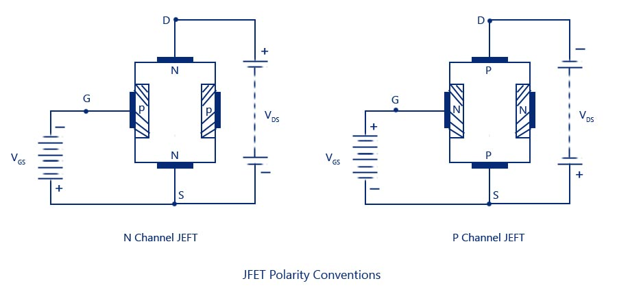 JFET Polarity Conventions jfet junction field effect transistor,construction,symbol,operation