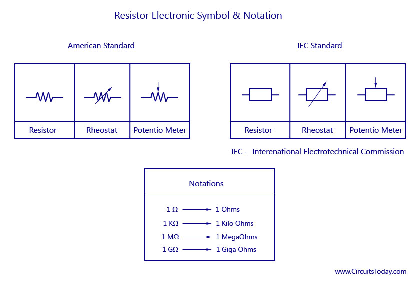 Resistance - Standard Symbol and Notation of unit Ohm