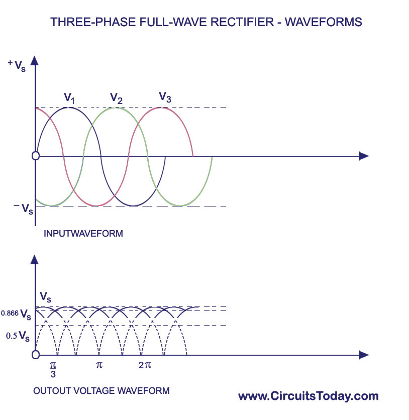 Three-Phase Full Wave Recifier Waveforms