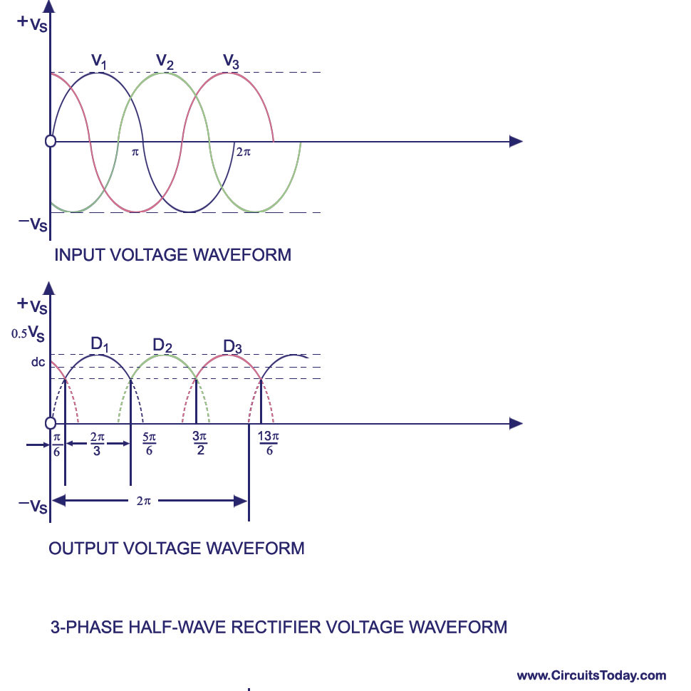 Polyphase Rectifier Three Phase Half Wavefull Wave Wiring Diagram With Alternator Waveform