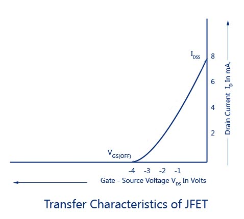Transfer-Characteristics-of-JFET