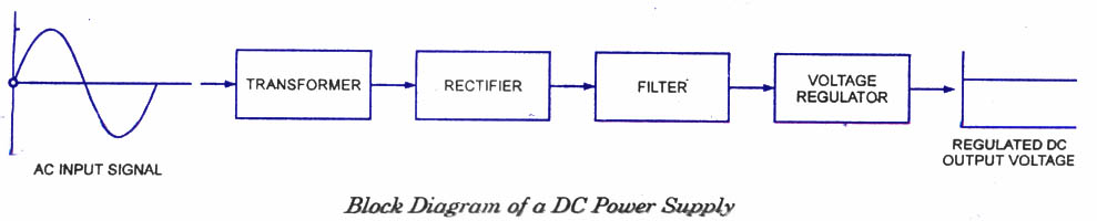 dc power suppliesintroduction  electronic circuits and diagram, block diagram of a computer power supply, block diagram of a linear power supply, block diagram of a power supply