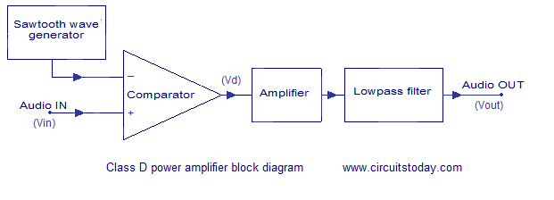Class D Power Amplifier Circuit Diagram  Working