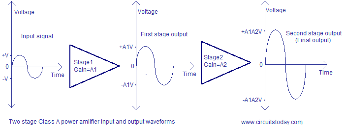 class a power amplifier output waveform