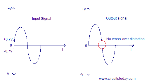 class ab push pull amplifier input and output waveforms