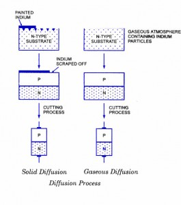 diffused-junction-diode