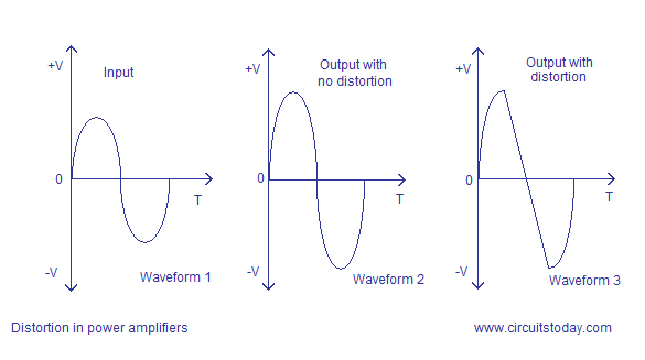 harmonic distortion in power amplifier