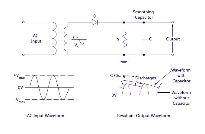 Half Wave Rectifier with Capacitor Filter - Circuit Diagram & Output Waveform