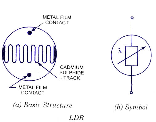 Light Dependent Resistors (LDR) - Working,Construction,Symbol ...