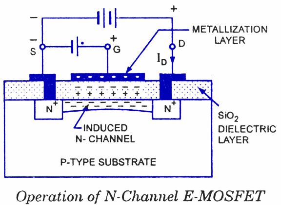 How do mosfets work