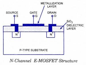 Construction of EMOSFET