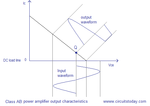 class ab amplifier output characteristics