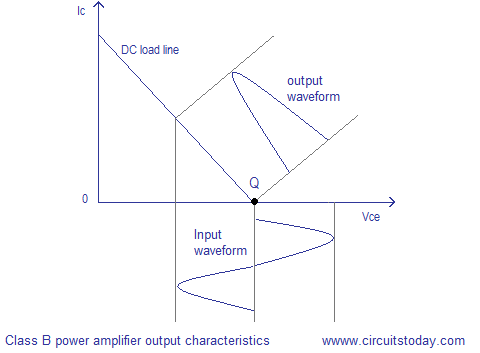 class b power amplifier output characteristics