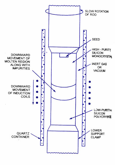 pn-junction-fabrication