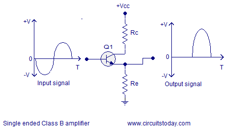 class b amplifier output waveform