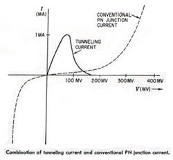 tunnel-diode-characteristics