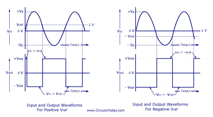 741 IC Op-Amp Inverting Comparator Waveform