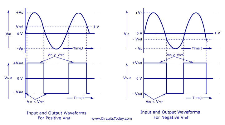 741 ic op amp comparator circuit diagramschematic designworking 741 ic op amp non inverting comparator waveform ccuart Images