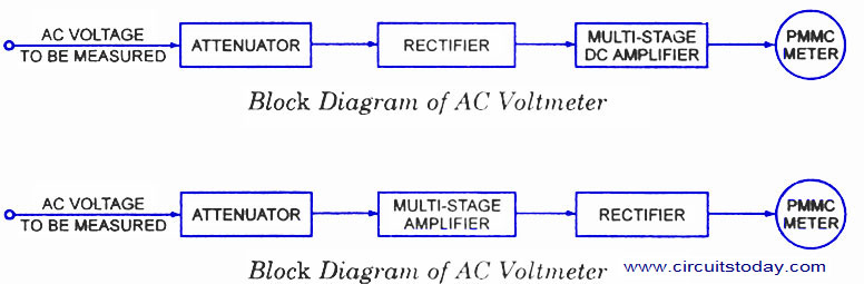 Concept Of Voltmeter : Voltmeter block diagram wiring images