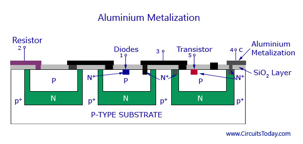 Aluminium Metalization