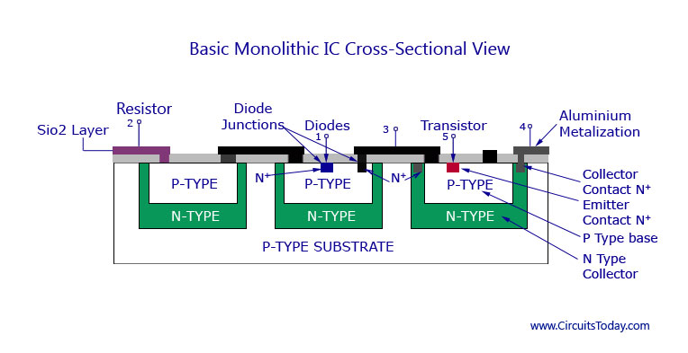 monolithic ic fabrication process transistor diode resistor production rh circuitstoday com