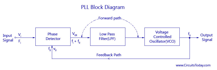 Phase Locked Loops, block diagram,working,operation,Design,ApplicationsCircuitsToday