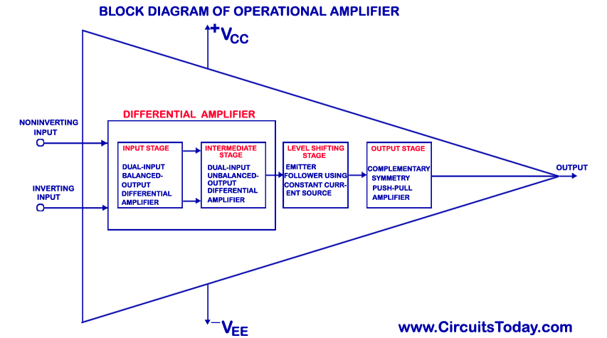 Block Diagram of Operational Amplifier (Op-Amp)