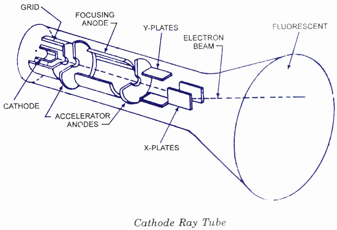 crt-cathode ray tube - electronic circuits and diagram-electronics,