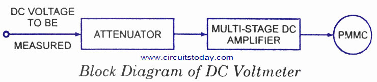 dc voltmeter circuit diagram block diagram basic guide rh circuitstoday com AC Voltmeter Wiring-Diagram