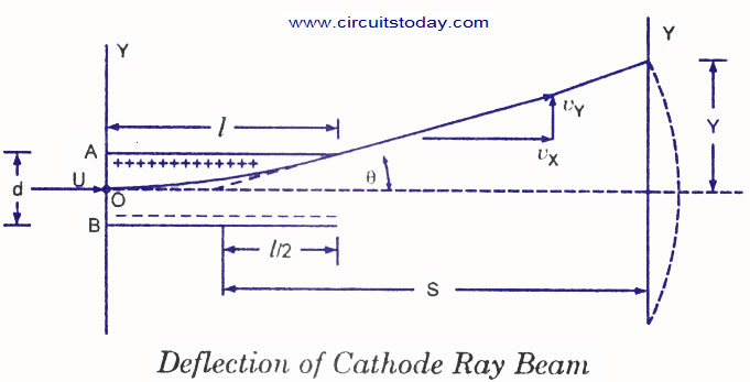 crt cathode ray tube electronic circuits and diagrams electronic rh circuitstoday com cathode ray oscilloscope diagram cathode ray tube circuit diagram