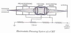 Electrostatic Focusing